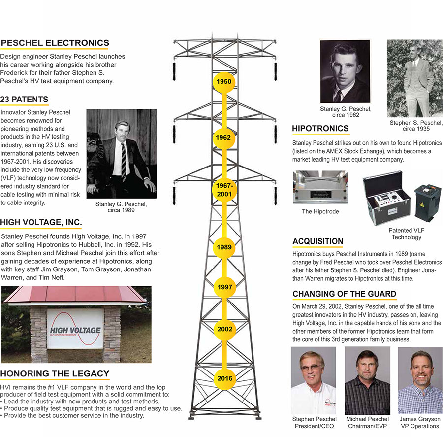 HVI history infographic