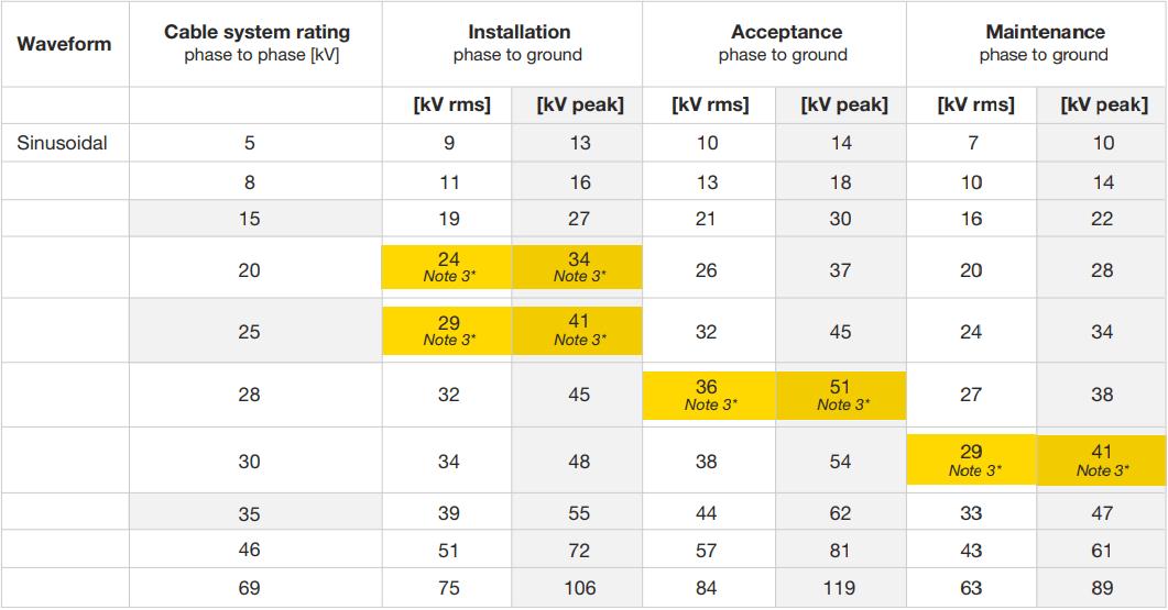 VLF Cable Test Voltage IEEE Standard | High Voltage Inc